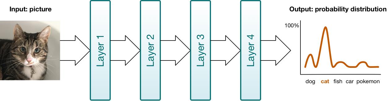 Apple's deep learning frameworks: BNNS vs  Metal CNN