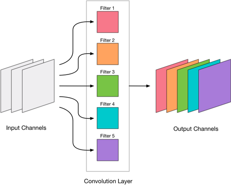 A convolutional layer