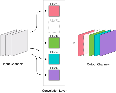 A convolutional layer with output channel removed