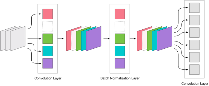 A convolutional layer followed by batch normalization