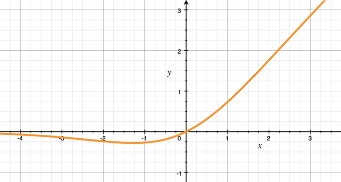 The Swish function with beta = 1
