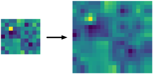 The wrong method of bilinear upsampling