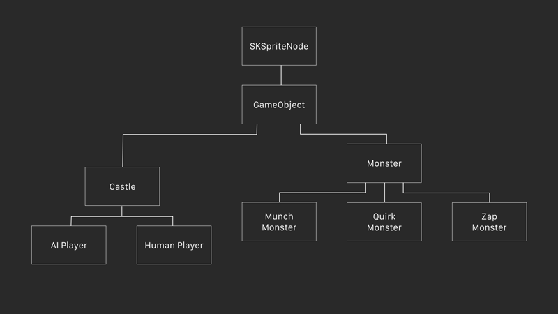 Game class structure