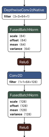 Depthwise separable convolution in MobileNet v1