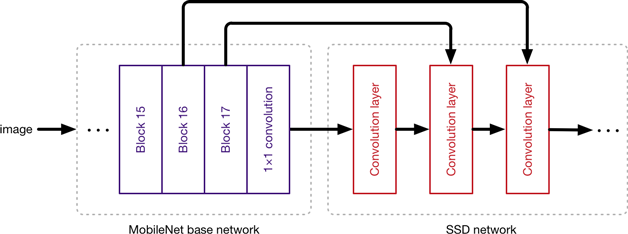 Using MobileNet as a feature extractor in a larger network