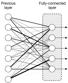 A fully-connected neural network layer