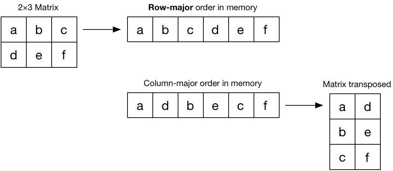 columns versus rows in matrix gallery