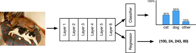 将回归输出添加到神经网络以预测边界框