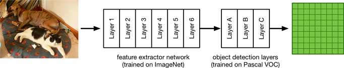 该模型是一个特征提取器,后面是更多的卷积层