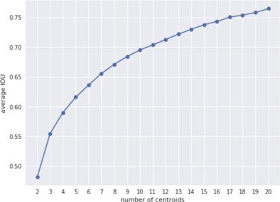 平均借条数与锚点数