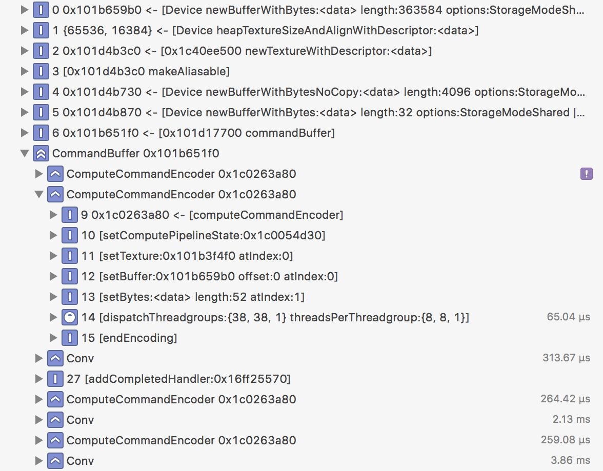 A peek inside Core ML