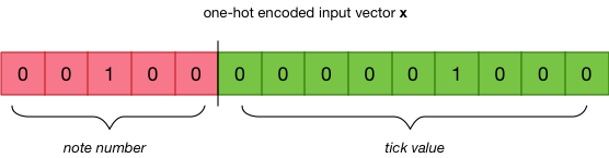 One-hot encoded input vector
