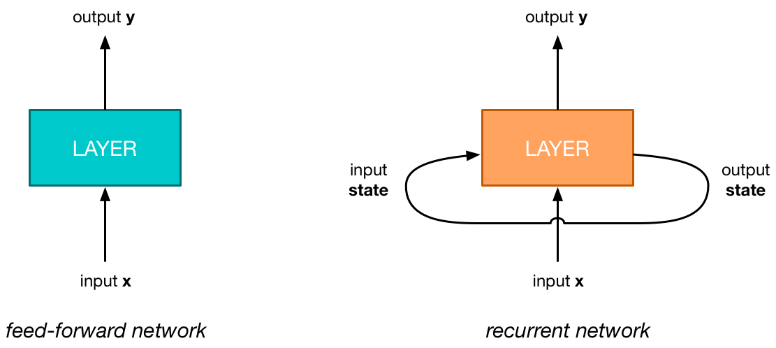 Recurrent Neural Networks with Swift and Accelerate