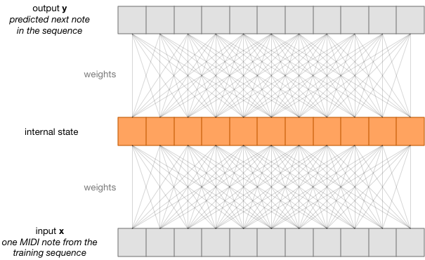 The weights in an RNN
