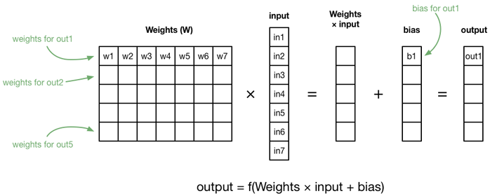 Fully-connected layer as a matrix multiplication