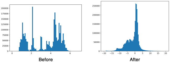 Histogram of first layer output with and without batch norm